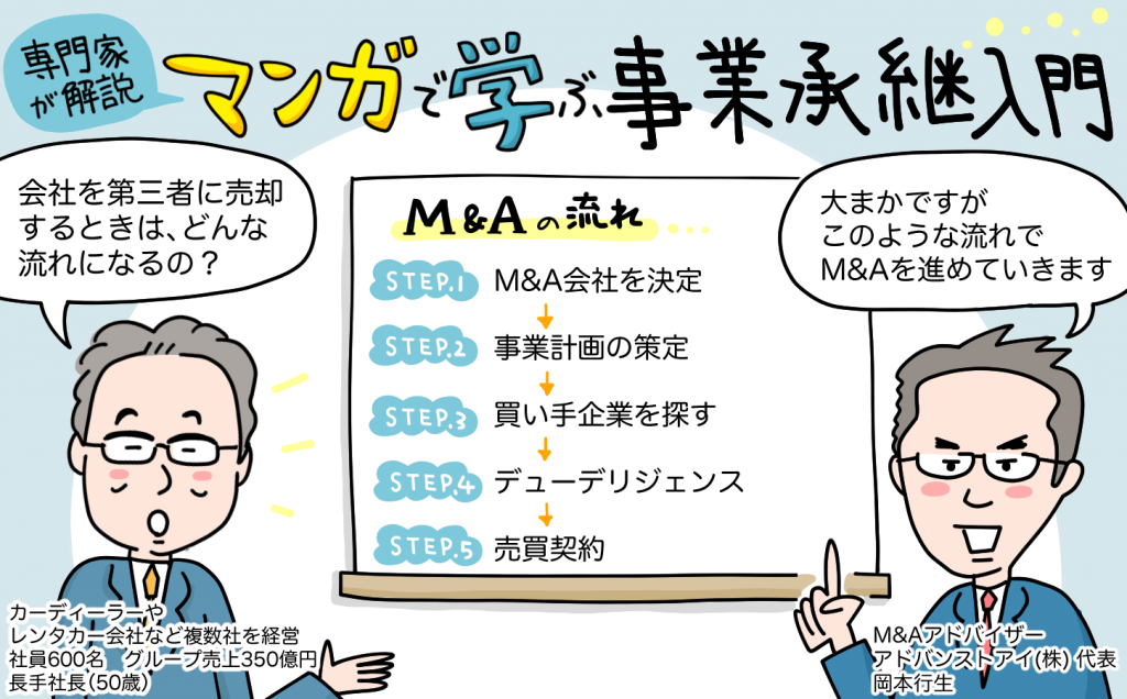 M&A会社について