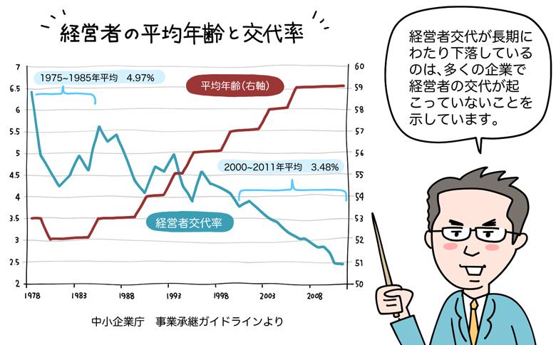 経営者の平均年齢と交代率のグラフ