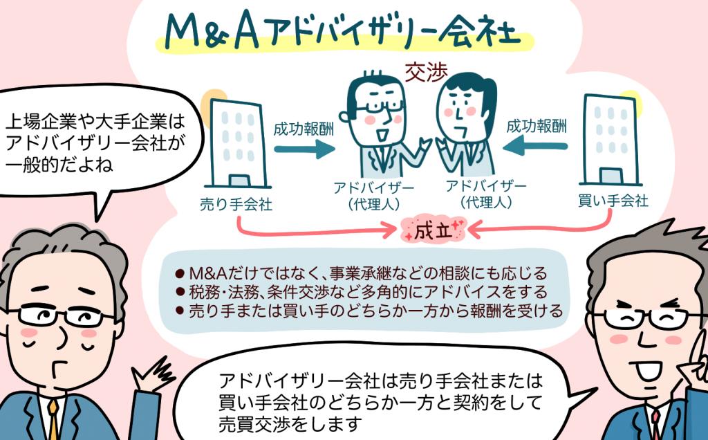 M&Aアドバイザイー会社について