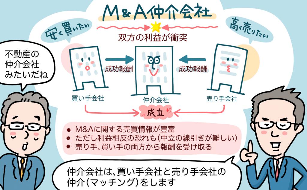 M&A仲介会社について